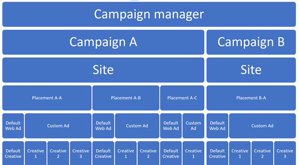 campaign-manager
