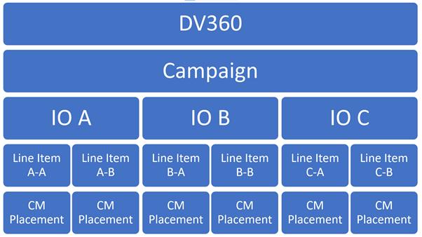 dv360